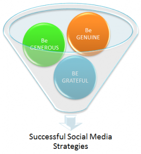Successful Social Media Strategies