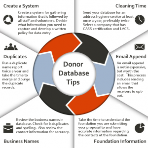 Donor Database Tips